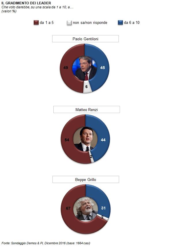 Osservatorio Demos: Gentiloni con la stessa fiducia di Renzi, Grillo più odiato