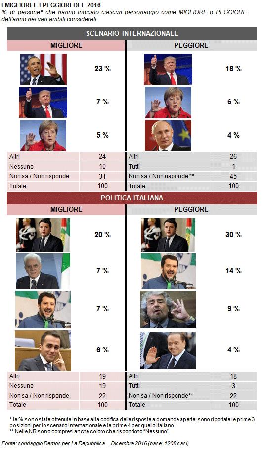 Osservatorio Demos: Obama e Renzi i migliori del 2017, Trump e Renzi i peggiori