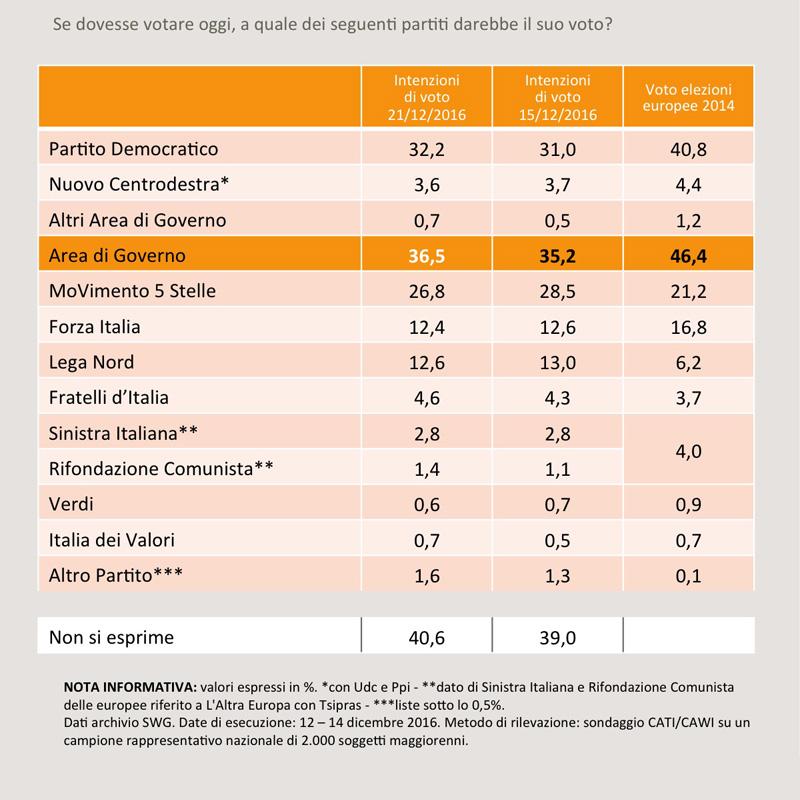 Sondaggio SWG: PD in crescita, netto calo per il M5S