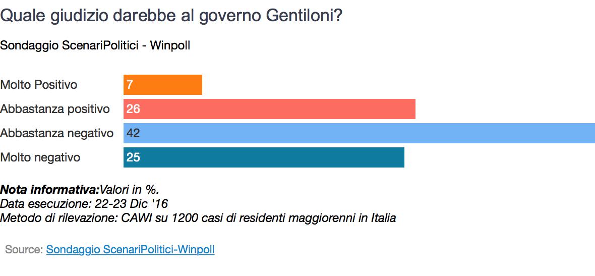 Sondaggio Winpoll: giudizi positivi per il governo Gentiloni solo al 33%