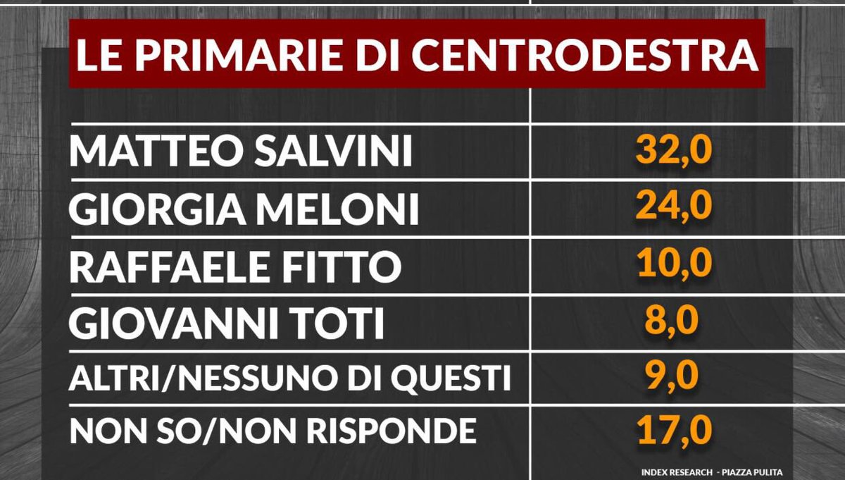 Sondaggio Index Research: Primarie CDX, Salvini davanti a Meloni e Fitto