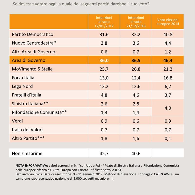 Sondaggio SWG - Politiche: netto calo per il M5S, crescono le destre