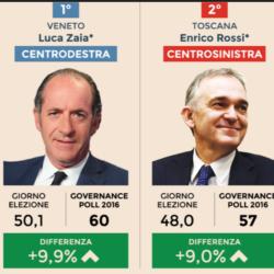 Governance Poll IPR - Governatori: Zaia (Veneto) e Rossi (Toscana) in testa