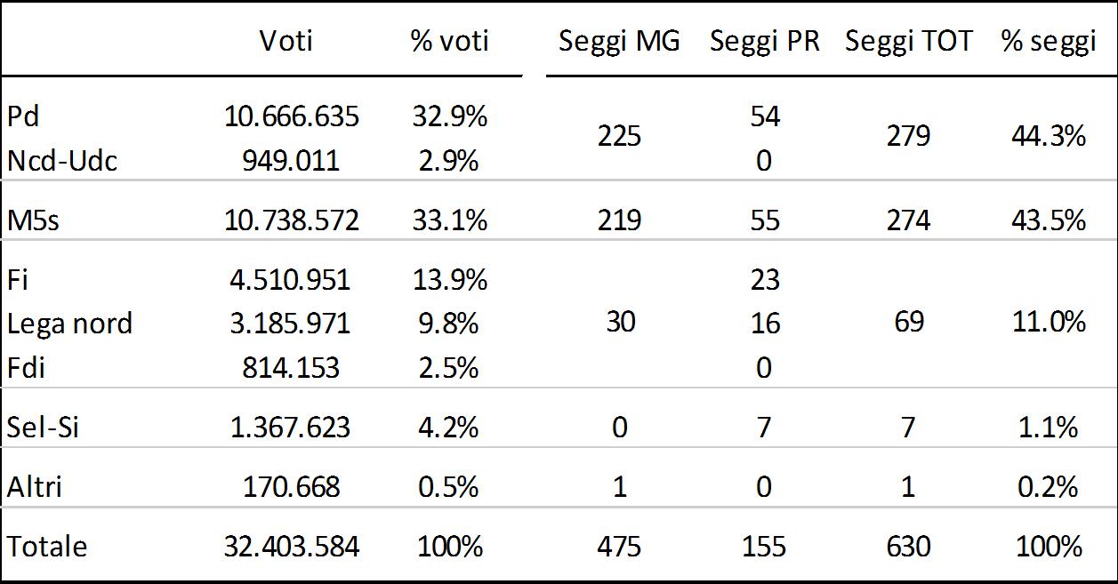 Osservatorio Cise: la tabella dei probabili vincitori del 2017 con il Mattarellum