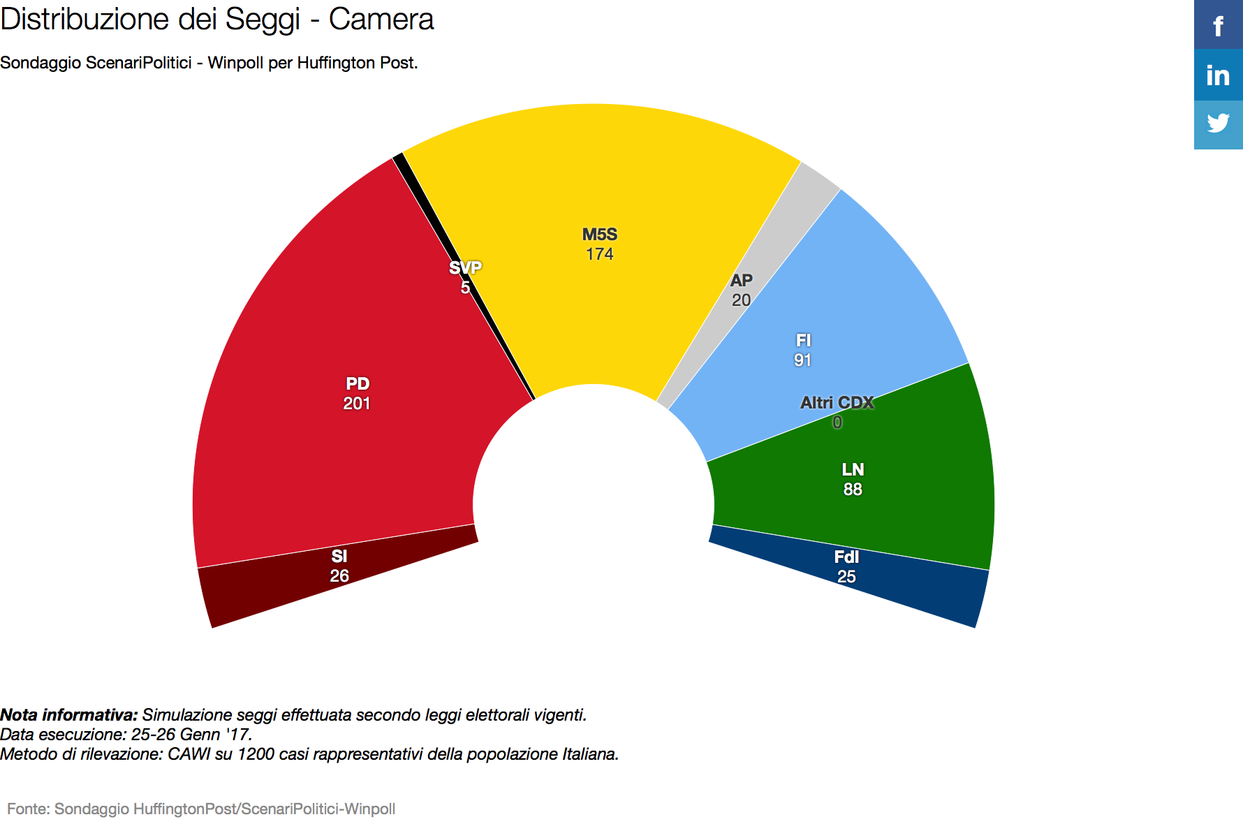 Distribuzione seggi Camera: PD primo ma senza maggioranza