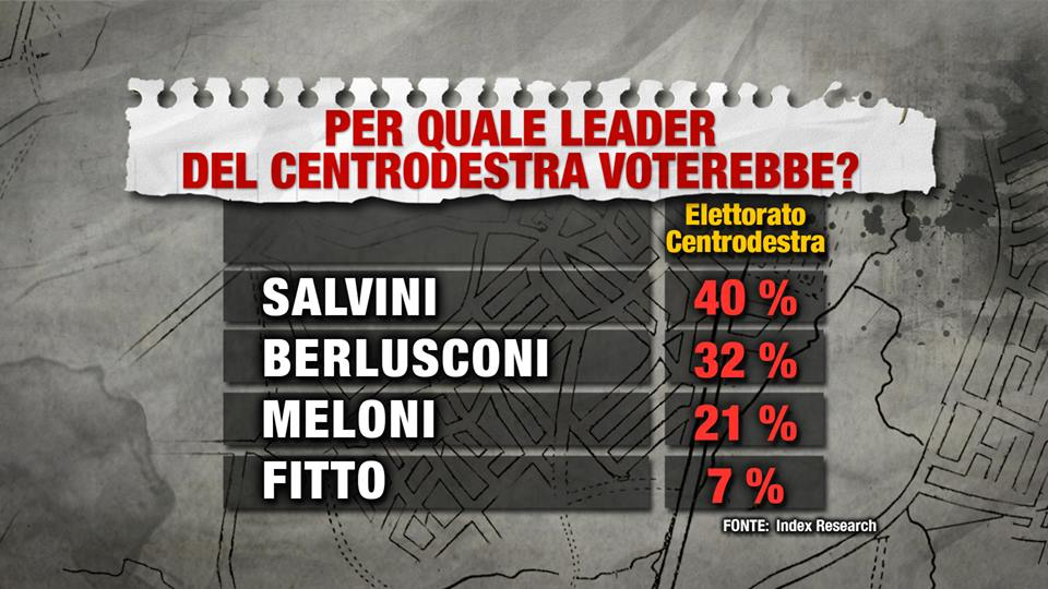 Sondaggio Index Research: Salvini davanti a Berlusconi