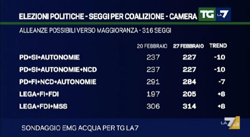 Sondaggio EMG: l'unica coalizione possibile sembra quella NO EURO