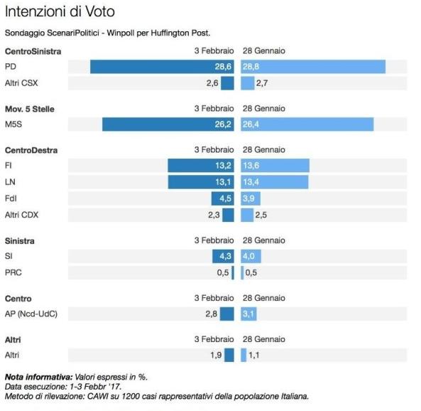 Sondaggio Winpoll: intenzioni di voto per le elezioni politiche