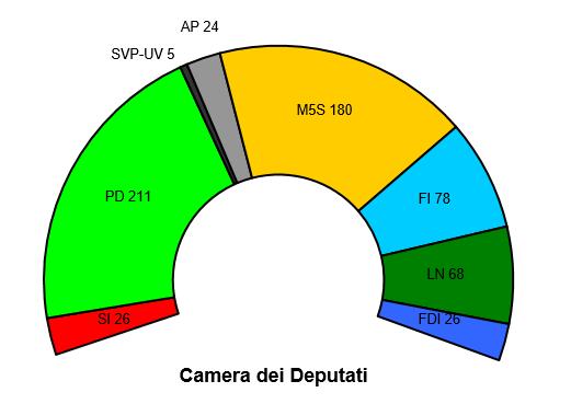 Sondaggio bidimedia 1 febbraio distribuzione regionale for Composizione del parlamento italiano oggi