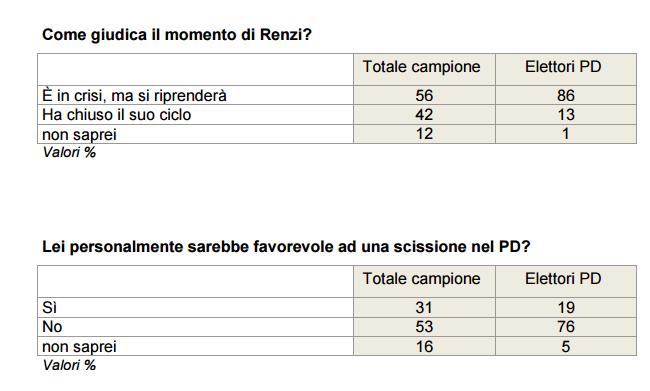 Sondaggio Ixè: Renzi e la scissione nel PD