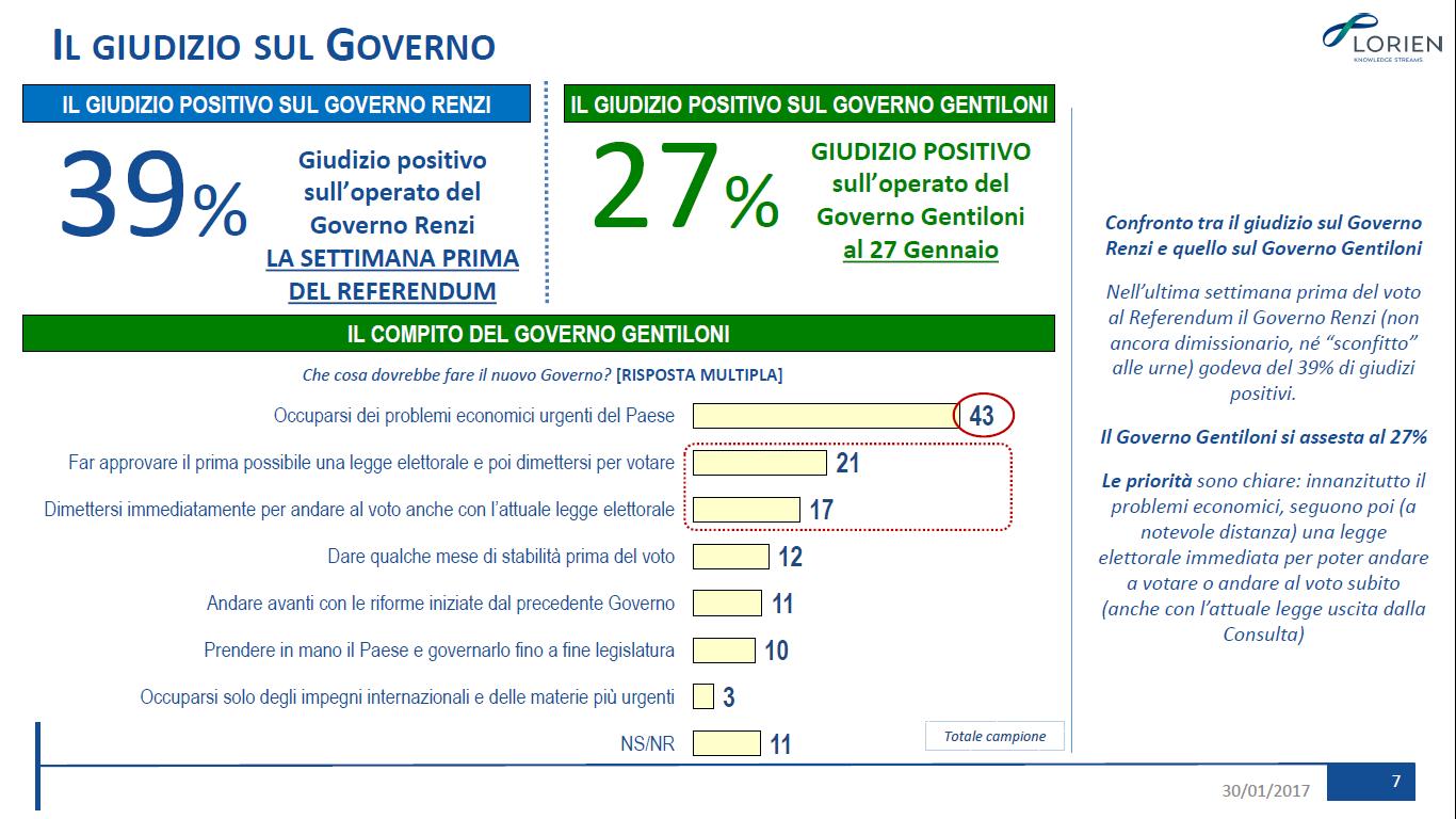 Osservatorio Lorien: le priorità del Governo Gentiloni