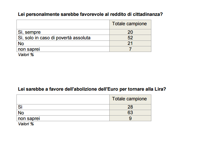Sondaggio Ixé: gli italiani non vogliono uscire dall'Euro