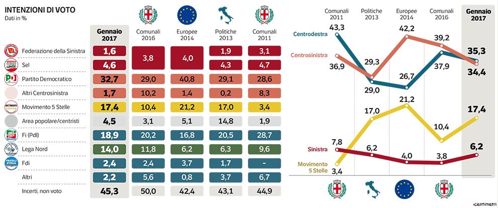 Sondaggio Ipsos - Milano: tiene il PD, cresce il M5S