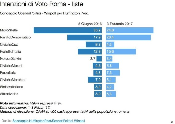 Sondaggio Winpoll: Crolla il M5S Romano