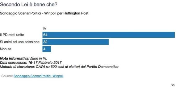 Sondaggio Winpoll: gli elettori del PD vorrebbero unità