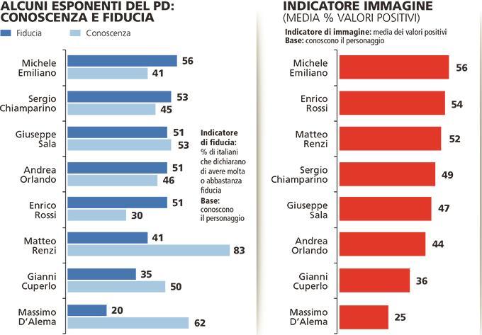 Sondaggio Piepoli: Emiliano, Rossi e Renzi gli unici con valori positivi