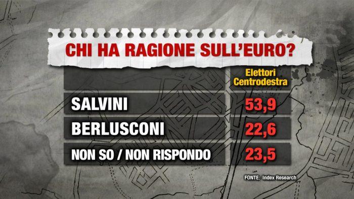 Sondaggio Index Research: sull'euro ha ragione Salvini