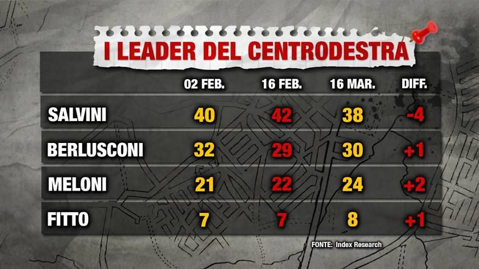Salvini perde consensi ma è sempre leader del centrodestra