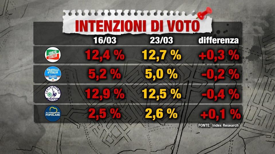 sondaggio Index Research: cala la Lega, cresce Forza Italia