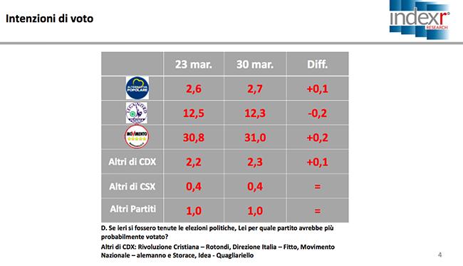 Sondaggio Index Research: cresce ancora il M5S