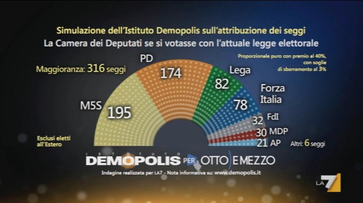 Sondaggio Demopolis: la simulazione sull'attribuzione dei seggi