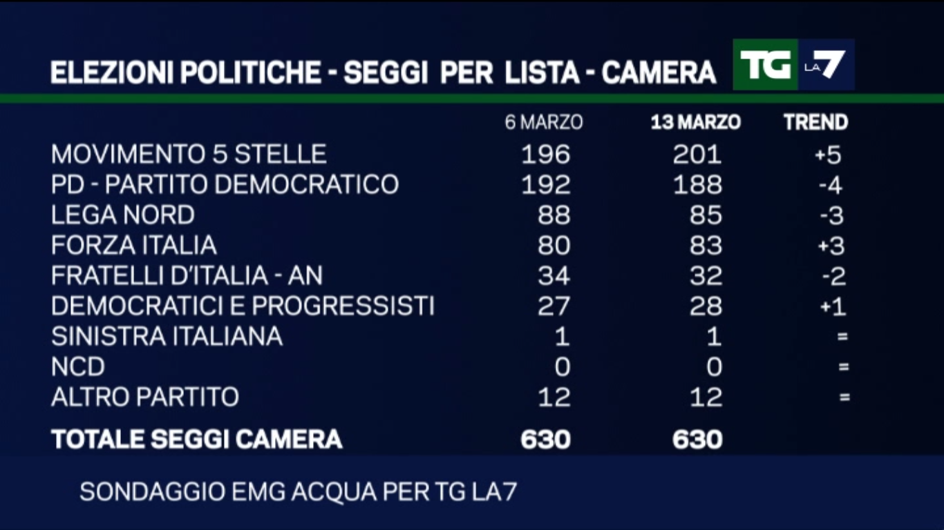 Sondaggio EMG: aumentano i seggi per il M5S, calano quelli del PD e della Lega Nord