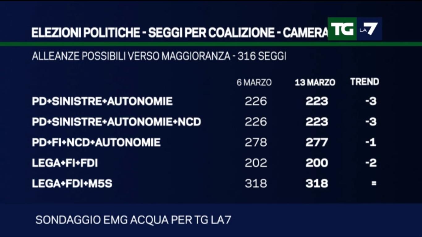 Sondaggio EMG: lega+fdi+m5s unica maggioranza possibile