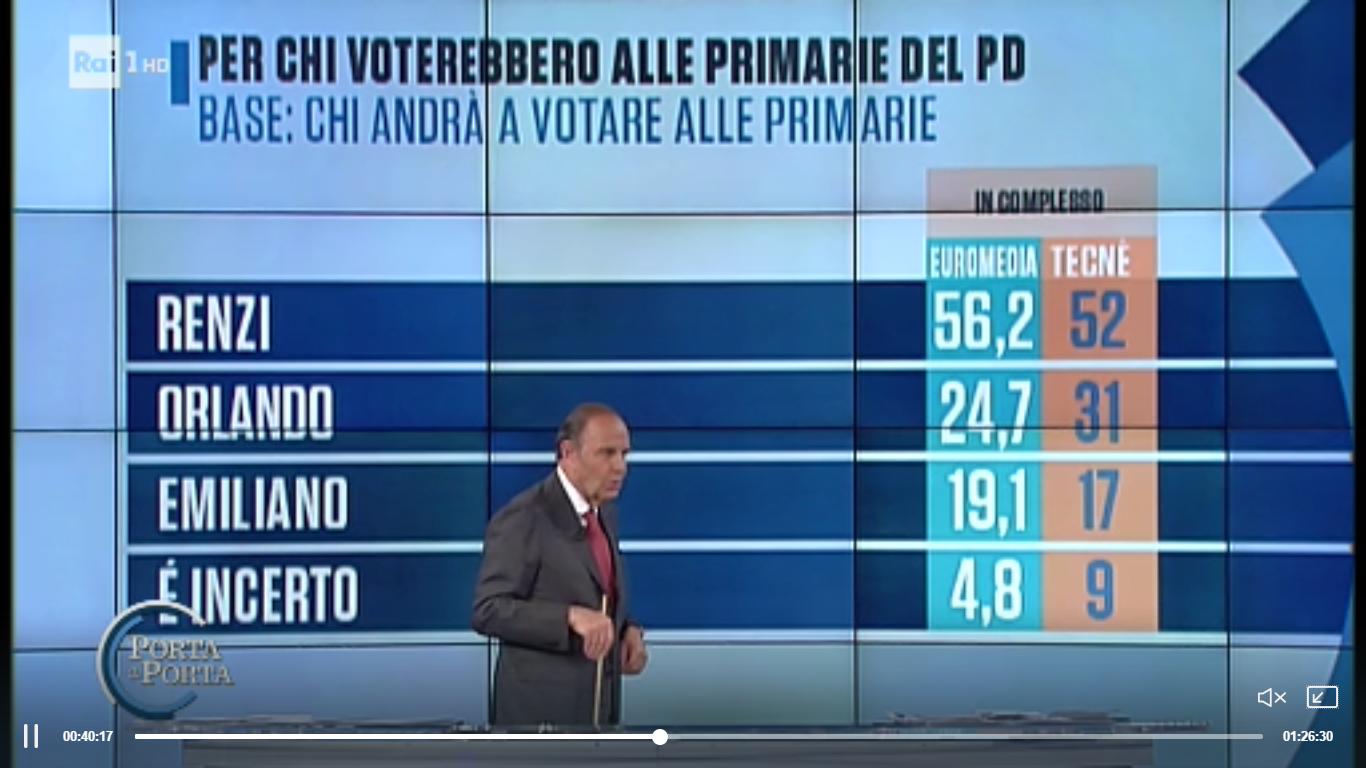 I sondaggi di Porta a Porta: Renzi favorito per le primarie PD