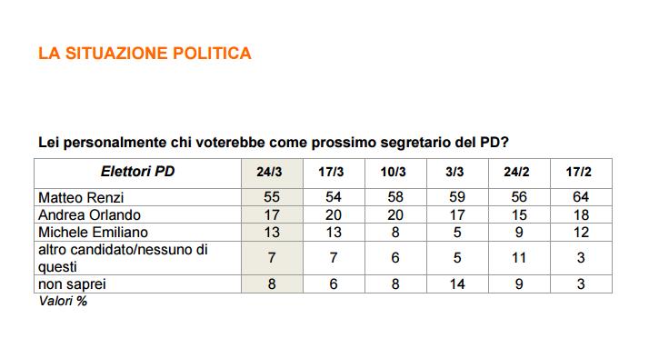 Primarie PD: Renzi allunga sui diretti oppositori