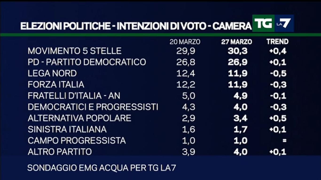 Sondaggio EMG per il TgLa7: cresce ancora il M5S, netto calo per la Lega Nord, tiene il PD