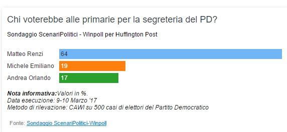 Sondaggio Winpoll: Renzi sempre in testa