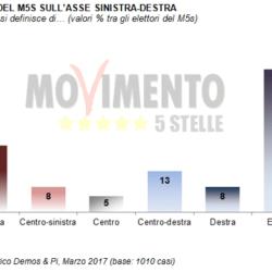 Osservatorio DEMOS: un'analisi dell'elettorato del M5S
