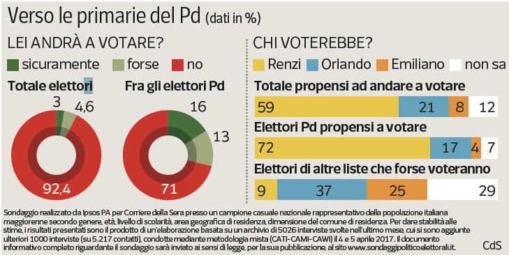 Sondaggio IPSOS - Primarie PD: Renzi è senza avversari