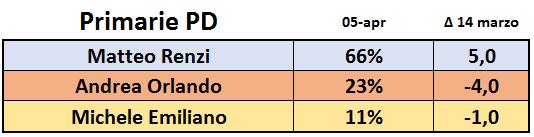 Sondaggio Bidimedia - Primarie PD: Renzi cresce ancora