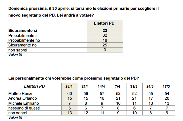 Primarie PD - l'ultimo sondaggio Ixè mostra un Renzi in grande spolvero