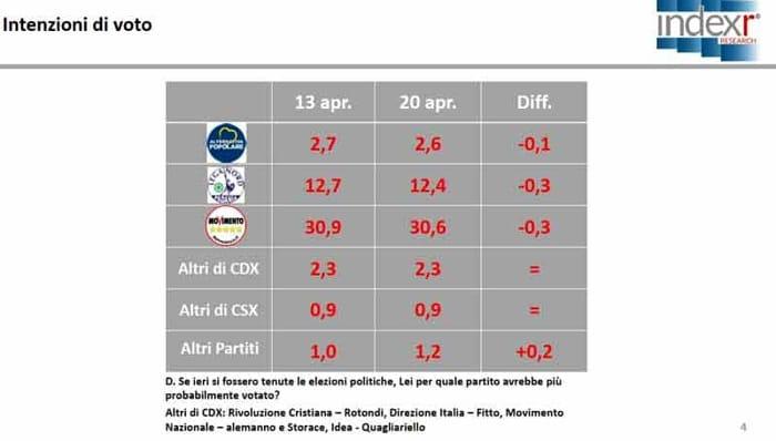Sondaggio Index Research per Piazzapulita: calano Lega e M5S