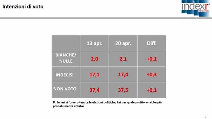 Sondaggio Index Research per Piazzapulita: aumenta l'area del non voto