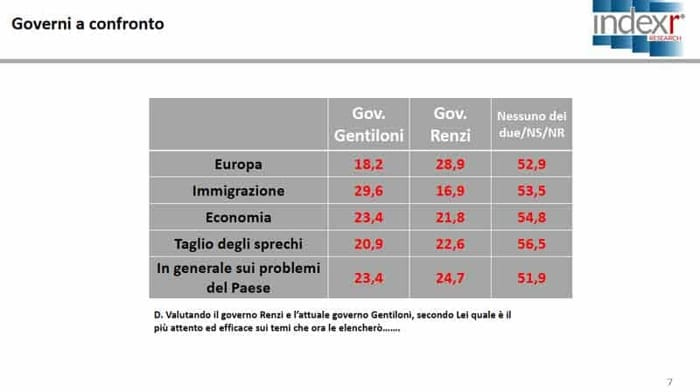 Sondaggio Index Research - governi Gentiloni e Renzi a confronto