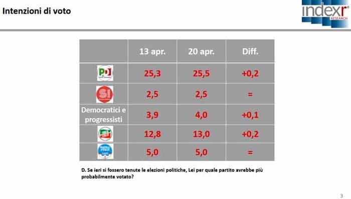 Sondaggio Index Research per Piazzapulita: crescono PD e FI