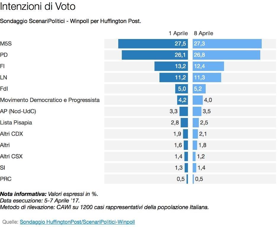 Sondaggio Winpoll: il PD si avvicina al M5S, netto calo per Forza Italia