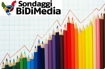 Sondaggio Bidimedia 3 Giugno - Intenzioni di voto: Lega sugli scudi, ripresa Pd, crollano 5Stelle, Fi e FdI.