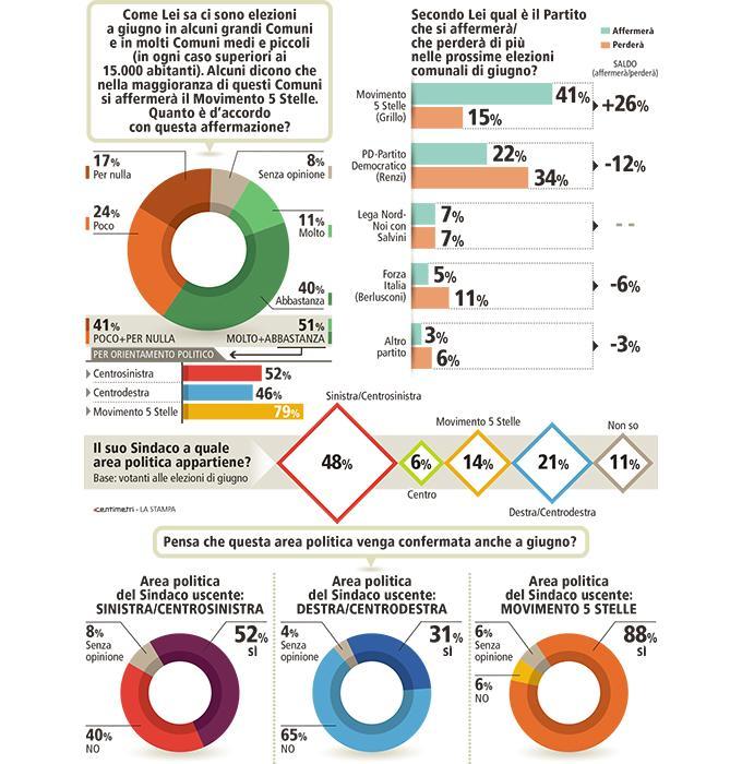 Sondaggio Piepoli: sarà il M5S il vero vincitore delle prossime Elezioni Comunali?