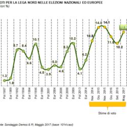 Osservatorio Demos - Focus sulla Lega Nord