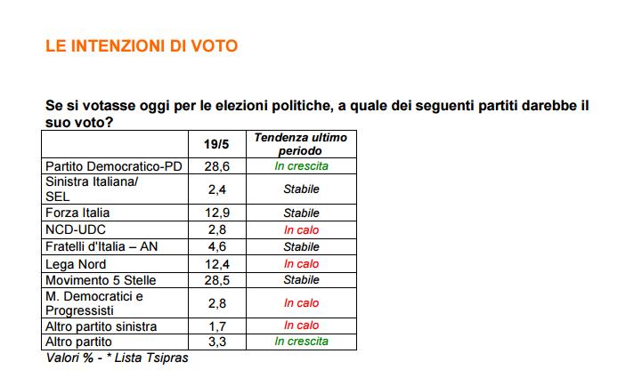 Elezioni Politiche - Sondaggio Ixè: continua il testa a testa tra M5S e PD