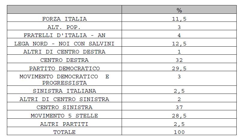 Elezioni Politiche - Sondaggio Piepoli: il PD è in testa