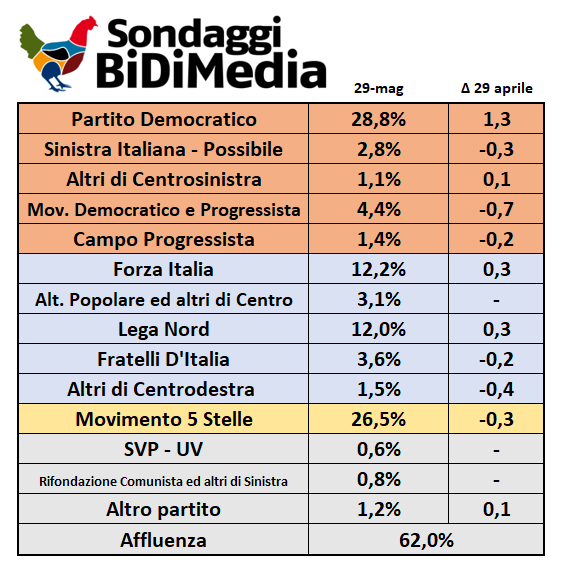 Sondaggio Bidimedia - 29 Maggio:
