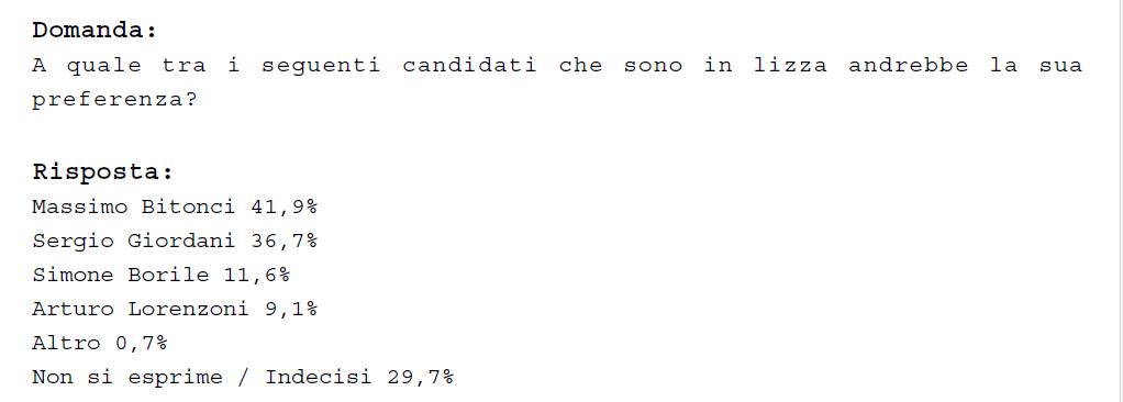Elezioni Comunali - Sondaggio Local Area Network / Padova: Bitonci (Cdx) avanti al I turno