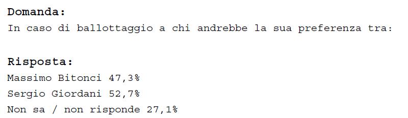 Elezioni Comunali - Sondaggio Local Area Network / Padova: al secondo turno vincerebbe Giordani (Csx)