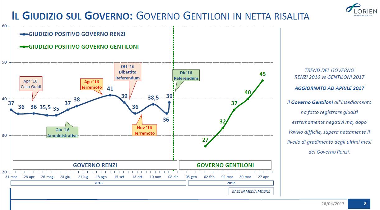 Sondaggio Lorien: Governo Gentiloni in netta risalita