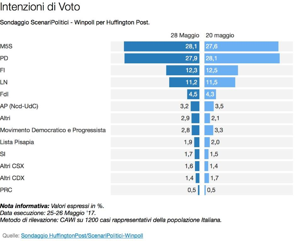 Elezioni Politiche - Sondaggio Winpoll: il M5S torna in testa, in calo MDP